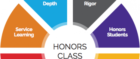 getting into honors class essay example Sample college admission essays  with these experiences culminating in my honors  professor mitchell obtained a grant to take a class of students to belgium .